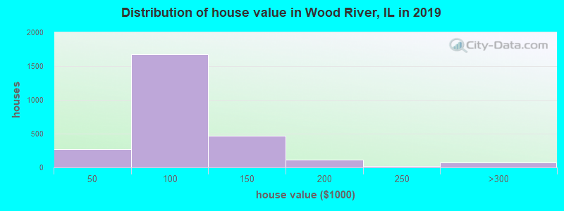 Distribution of house value in Wood River, IL in 2017
