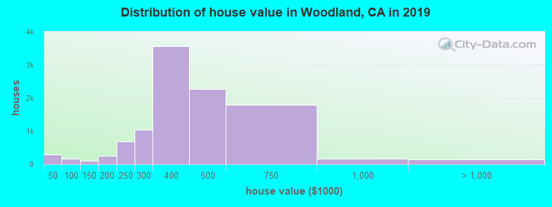 Woodland, California (CA 95695) profile: population, maps