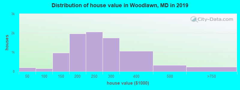 Distribution of house value in Woodlawn, MD in 2017