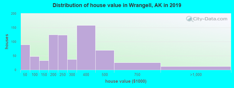 Distribution of house value in Wrangell, AK in 2017