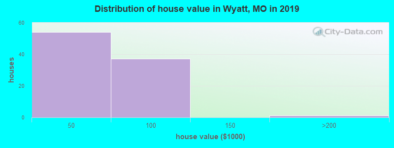Distribution of house value in Wyatt, MO in 2017