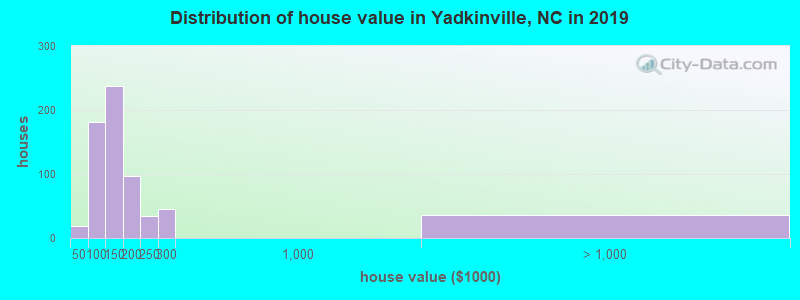 Distribution of house value in Yadkinville, NC in 2017