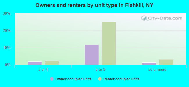 Owners and renters by unit type in Fishkill, NY
