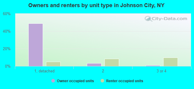 Owners and renters by unit type in Johnson City, NY