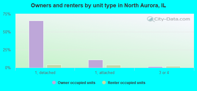 Owners and renters by unit type in North Aurora, IL
