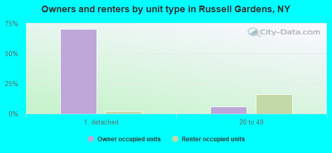 Owners and renters by unit type in Russell Gardens, NY
