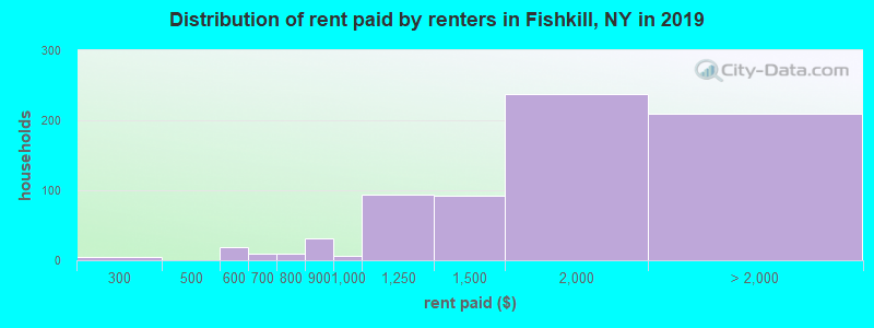 Distribution of rent paid by renters in Fishkill, NY in 2019