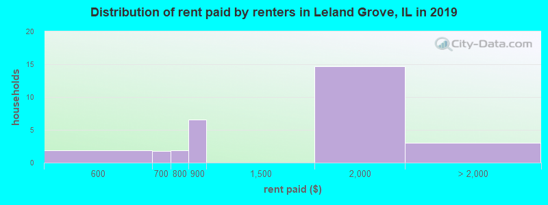 Distribution of rent paid by renters in Leland Grove, IL in 2017