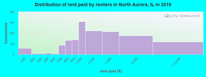 Distribution of rent paid by renters in North Aurora, IL in 2016