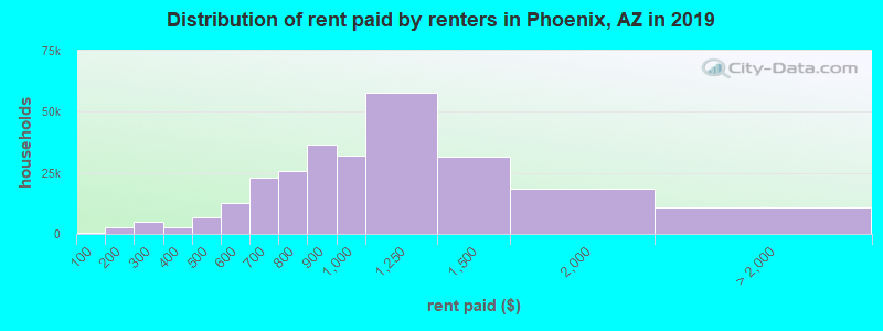 Distribution of rent paid by renters in Phoenix, AZ in 2017