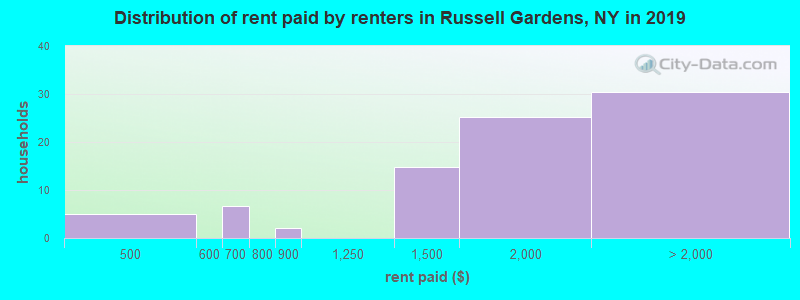 Distribution of rent paid by renters in Russell Gardens, NY in 2017