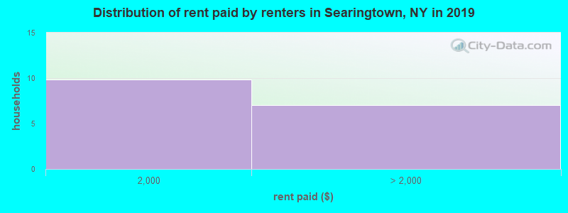 Distribution of rent paid by renters in Searingtown, NY in 2017