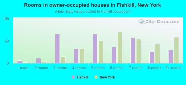Rooms in owner-occupied houses in Fishkill, New York