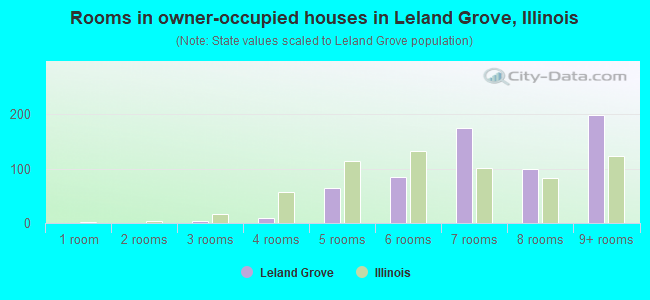 Rooms in owner-occupied houses in Leland Grove, Illinois