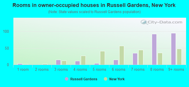 Rooms in owner-occupied houses in Russell Gardens, New York