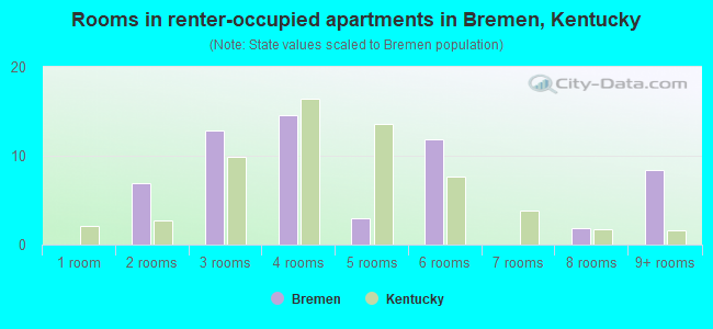 Rooms in renter-occupied apartments in Bremen, Kentucky