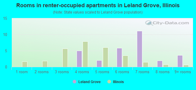 Rooms in renter-occupied apartments in Leland Grove, Illinois
