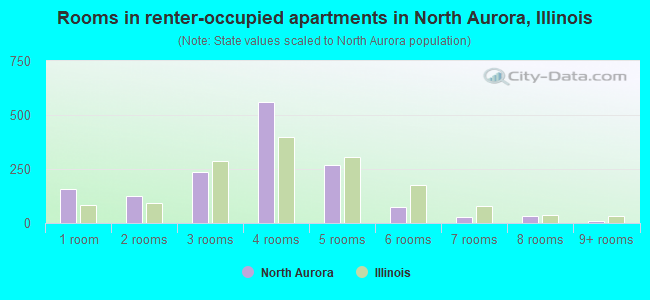 Rooms in renter-occupied apartments in North Aurora, Illinois