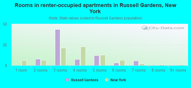 Rooms in renter-occupied apartments in Russell Gardens, New York