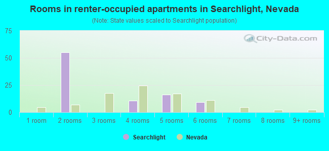Rooms in renter-occupied apartments in Searchlight, Nevada