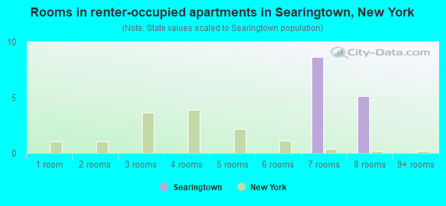 Rooms in renter-occupied apartments in Searingtown, New York