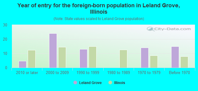 Year of entry for the foreign-born population in Leland Grove, Illinois