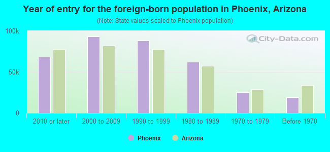 Year of entry for the foreign-born population in Phoenix, Arizona
