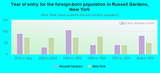 Year of entry for the foreign-born population in Russell Gardens, New York