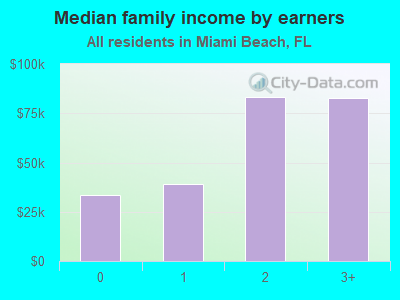 Median family income by earners