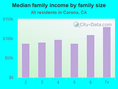 Median family income by family size