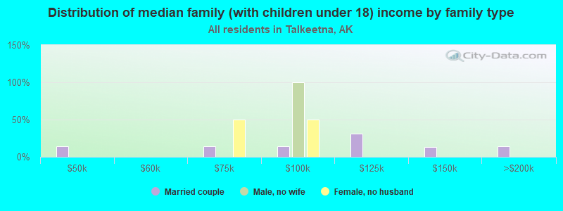 Distribution of median family (with children under 18) income by family type