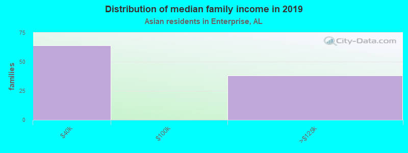 Distribution of median family income in 2017