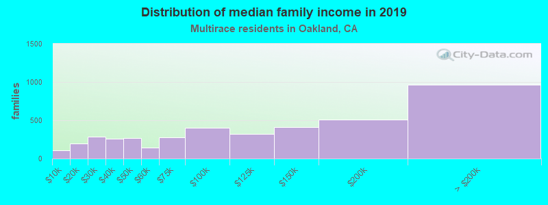 Distribution of median family income in 2019
