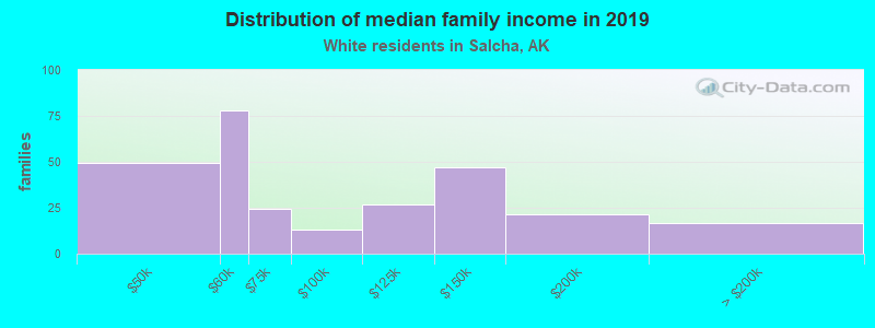 Distribution of median family income in 2016