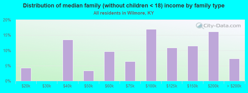 Distribution of median family (without children < 18) income by family type