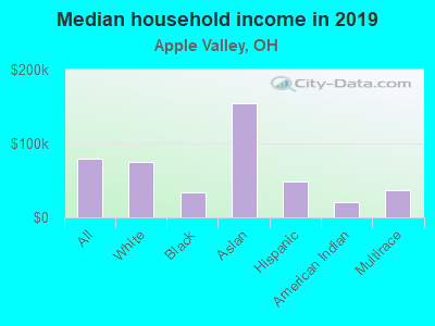 Apple Valley Ohio Oh Income Map Earnings Map And Wages Data