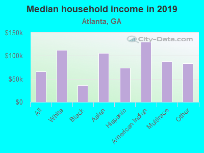 Atlanta, Georgia (GA) income map, earnings map, and wages data