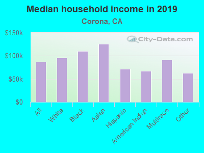 Median household income in 2016