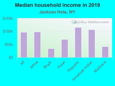 Jackson Hole, Wyoming (WY) income map, earnings map, and wages data