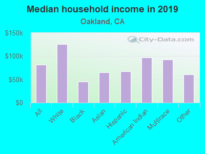 Median household income in 2019