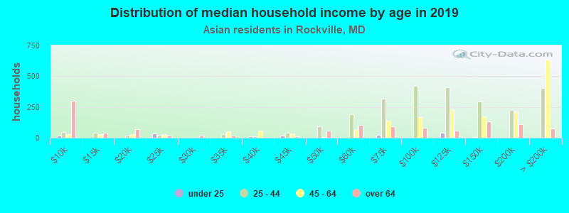 Distribution of median household income by age in 2016