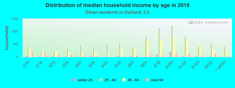 Distribution of median household income by age in 2019