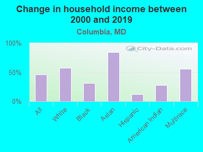 Change in household income between 2000 and 2017