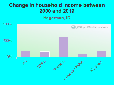 Change in household income between 2000 and 2016