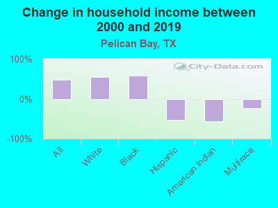 Change in household income between 2000 and 2019