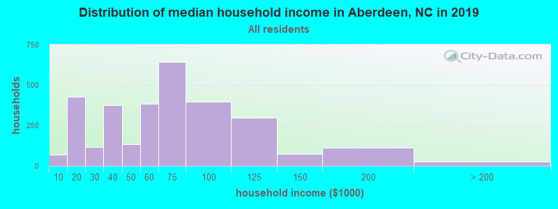 Distribution of median household income in Aberdeen, NC in 2017