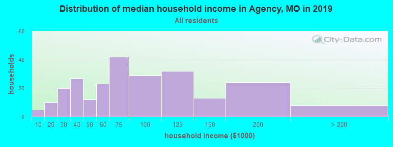 Distribution of median household income in Agency, MO in 2017