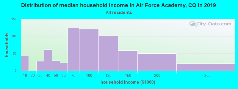 Distribution of median household income in Air Force Academy, CO in 2017