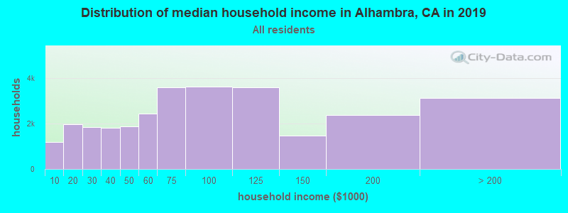 Distribution of median household income in Alhambra, CA in 2019