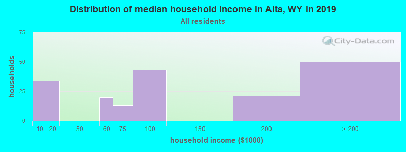 Distribution of median household income in Alta, WY in 2017